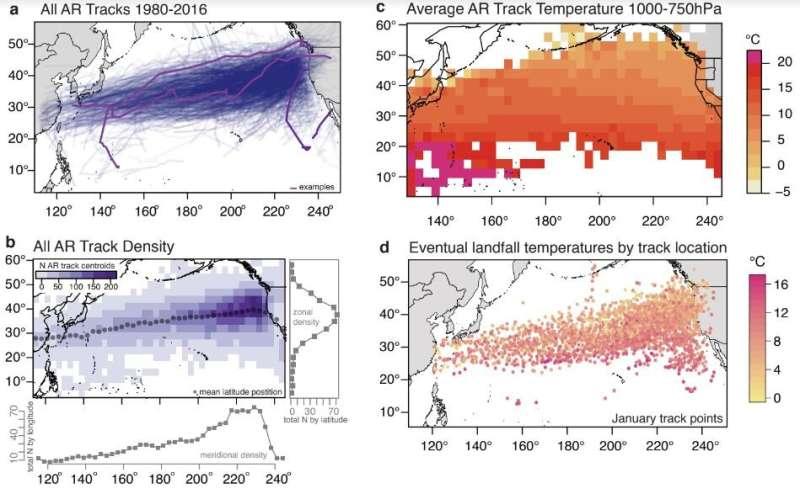 Atmospheric rivers getting warmer along U.S. West Coast