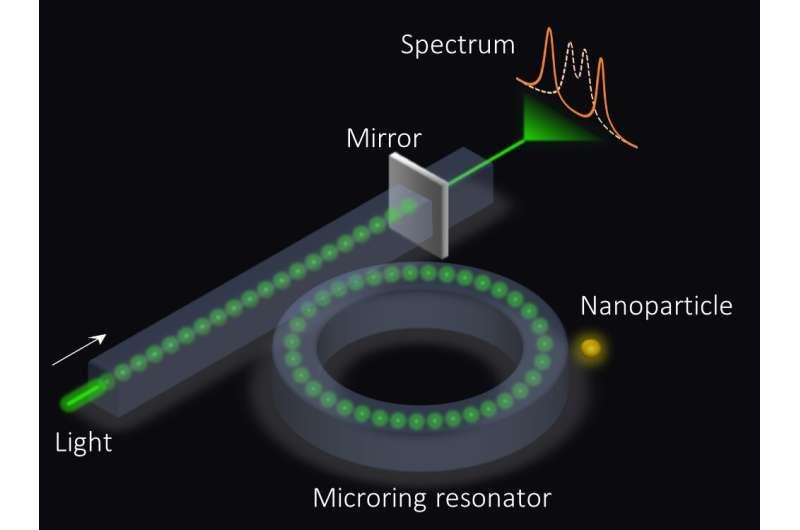 Better microring sensors for optical applications