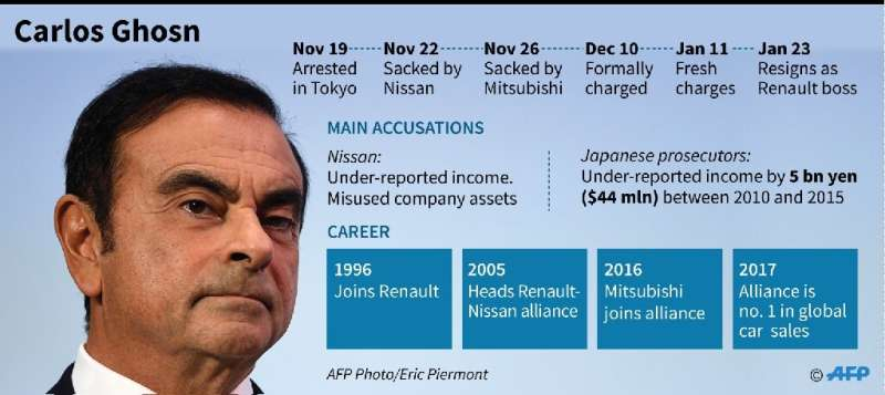 Carlos Ghosn has suffered a dramatic fall from grace