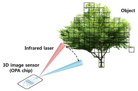 Core technology for ultra-small 3-D image sensor