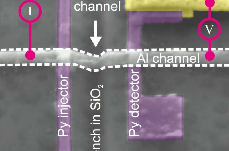 Curved nanochannels allow independent tuning of charge and spin currents