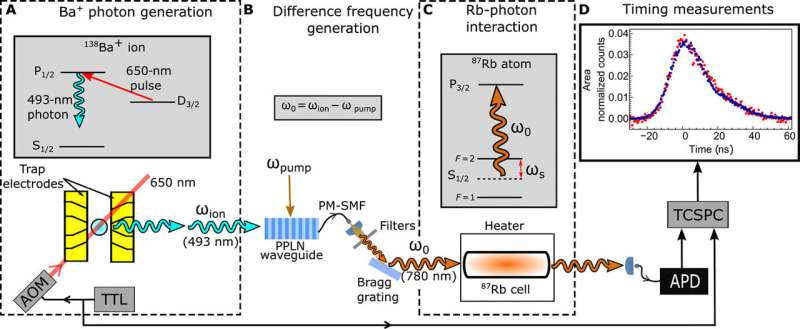 Demonstrating slow light in rubidium vapor using single photons from a trapped ion