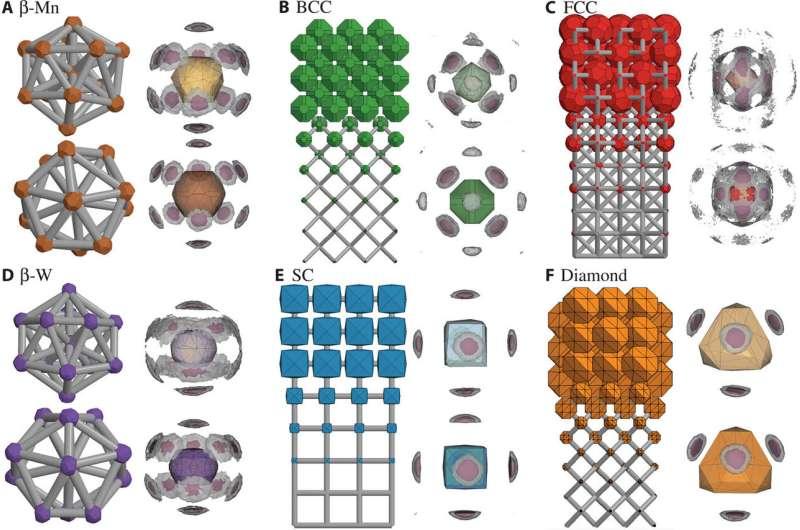 'Digital alchemy' to reverse-engineer new materials
