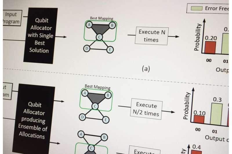 Diversity may be key to reducing errors in quantum computing