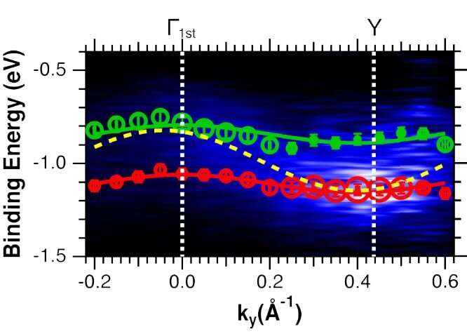 Does one size does fit all? A new model for organic semiconductors
