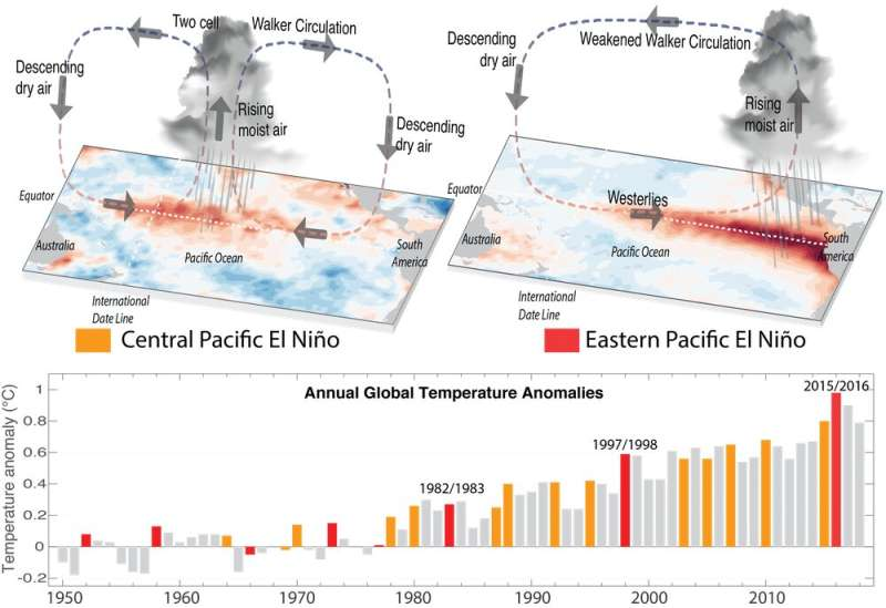 El Niño has rapidly become stronger and stranger, according to coral records