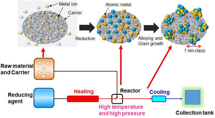 Established mass production technology for solid-solution alloy nanoparticles