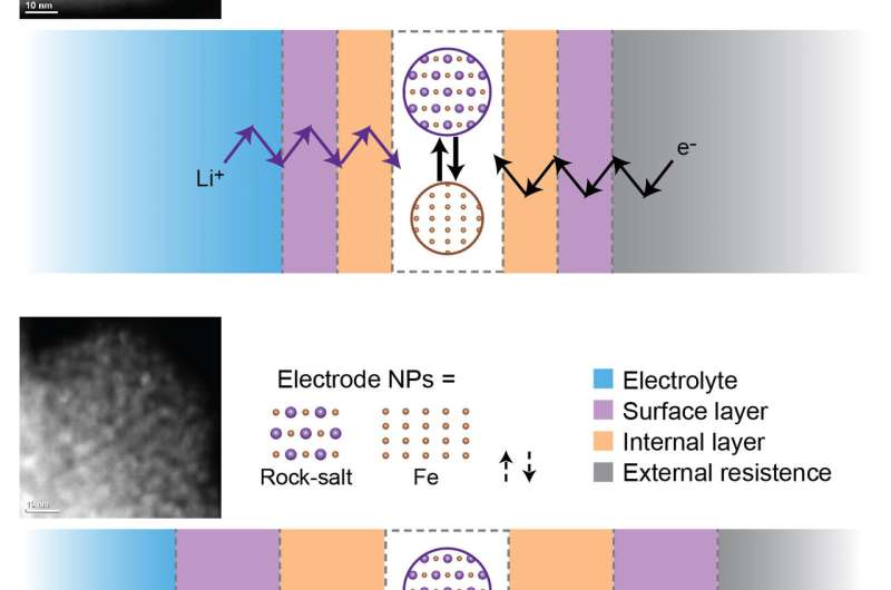 Finding the cause of capacity loss in a metal-oxide battery material