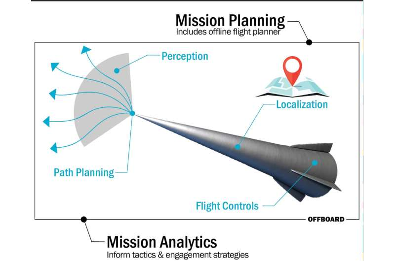 Future hypersonics could be artificially intelligent