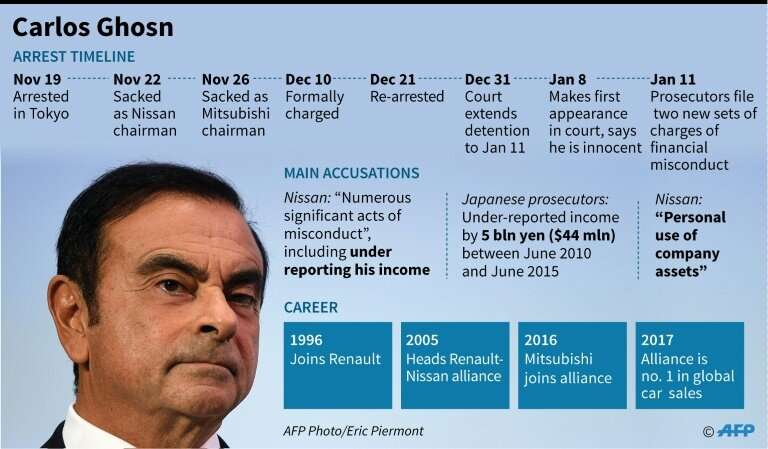 Ghosn's arrest has sparked criticism of the Japanese legal system