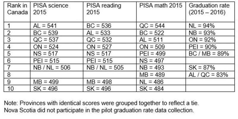 Global education rankings may overlook poor graduation rates