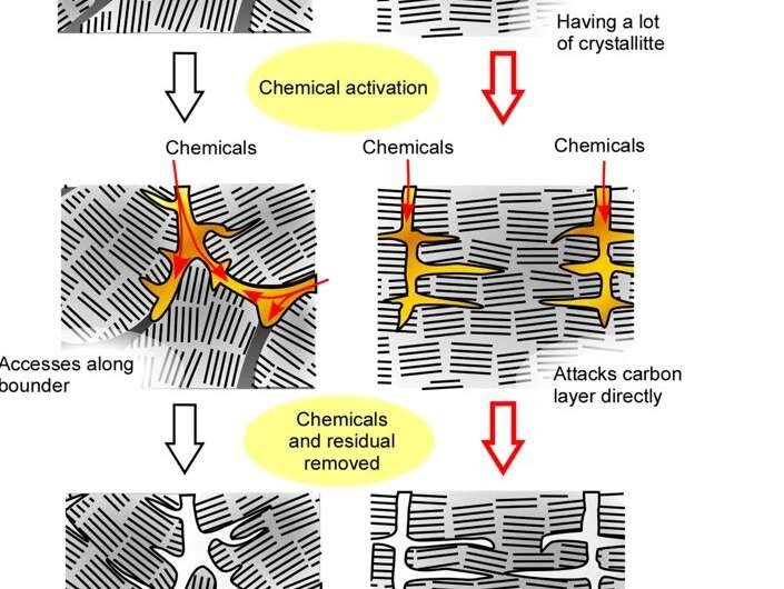 High magnetic field of 10T during activated carbon production improves micropore capacity by 35%