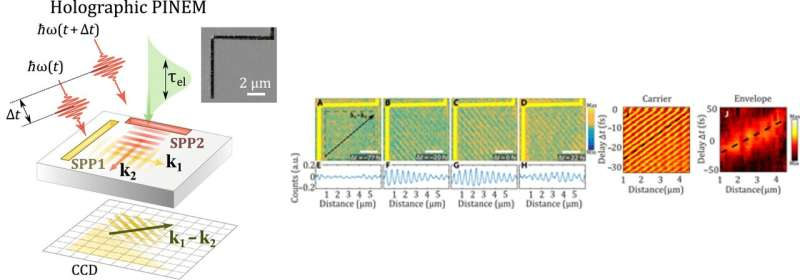 Holographic imaging of electromagnetic fields using electron-light quantum interference