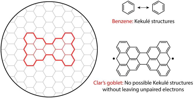 How to induce magnetism in graphene