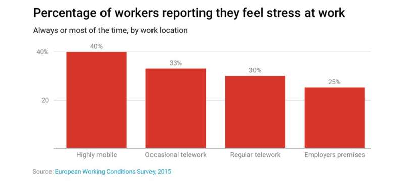 It's not just the isolation. Working from home has surprising downsides