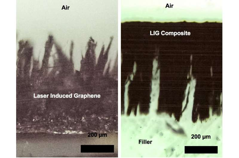 Laser-induced graphene gets tough, with help