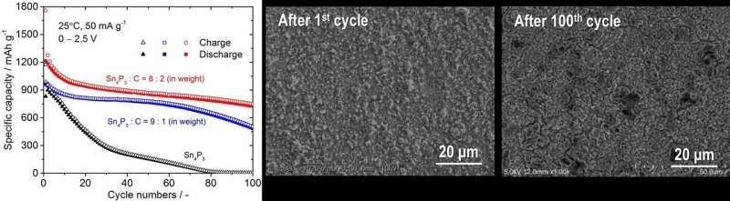 Leap toward robust binder-less metal phosphide electrodes for Li-ion batteries