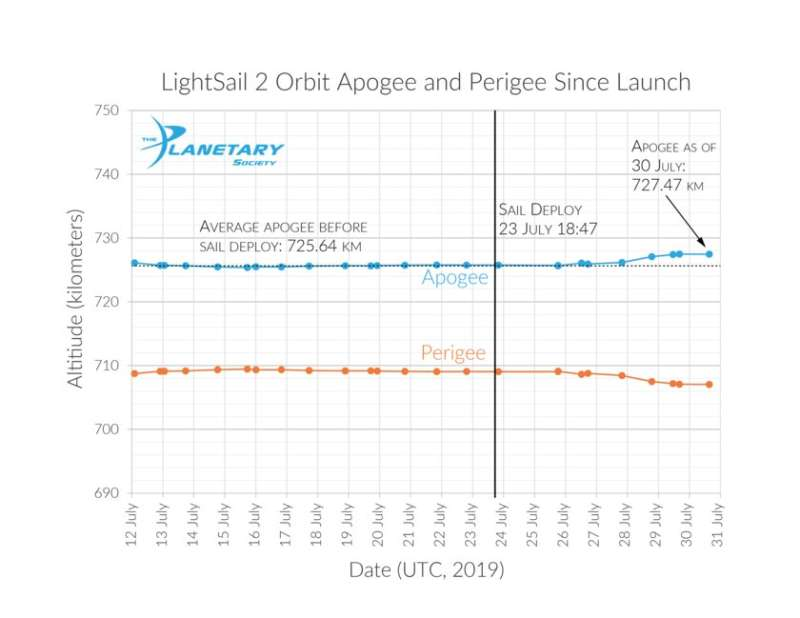 LightSail 2 spacecraft successfully demonstrates flight by light
