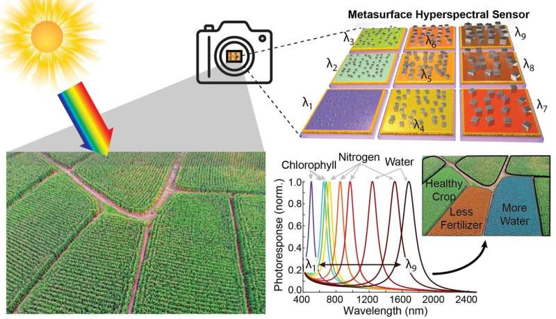 Light-trapping nanocubes drive inexpensive multispectral camera