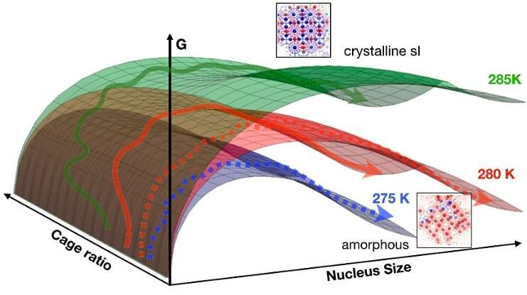 Molecular dynamics simulation sheds new light on methane hydrate formation