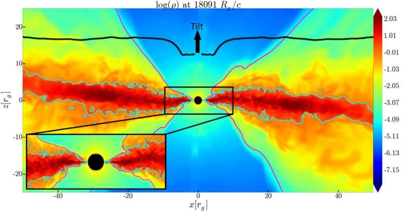 Most-detailed-ever simulations of black hole solve longstanding mystery