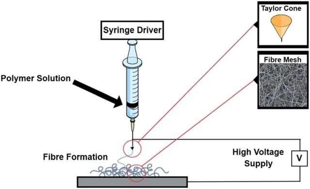 Nanomesh drug delivery provides hope against global antibiotic resistance