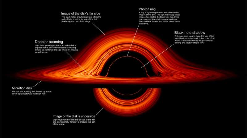 NASA visualization shows a black hole's warped world