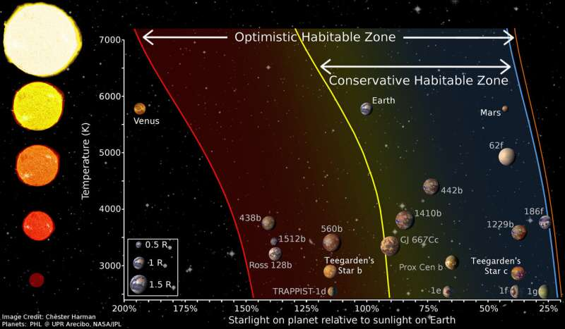 New Earths discovered around a very small star