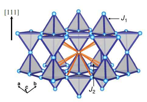 New insights into magnetic quantum effects in solids