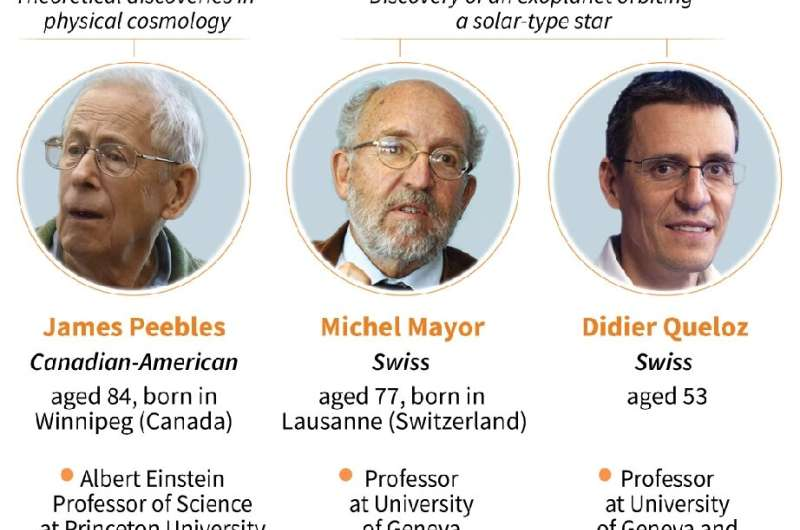 Nobel prize for physics 2019