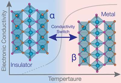 Novel material switches between electrically conducting and insulating states