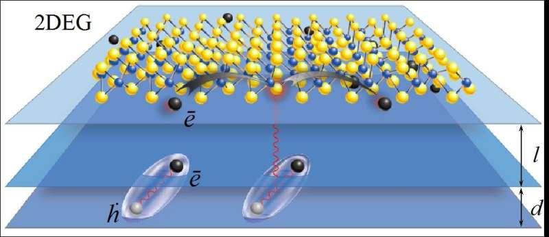 Novel mechanism of electron scattering in graphene-like 2D materials