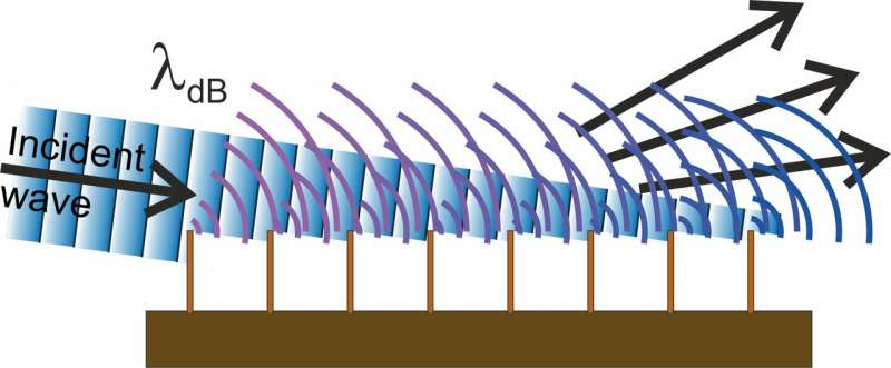 **Observing matter-wave diffraction from a periodic array of half planes