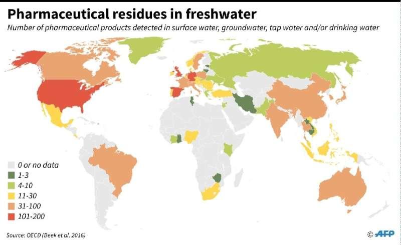 Pharmaceutical residues in freshwater