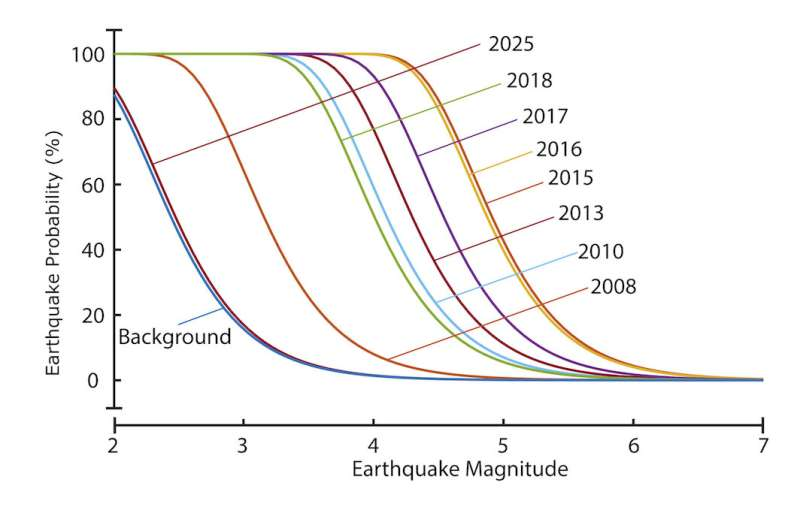 Predicting earthquake hazards from wastewater injection