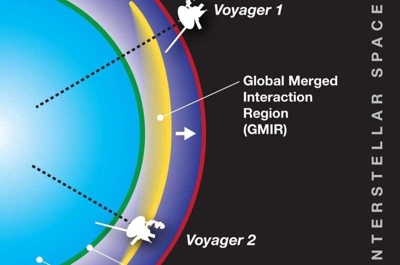 Pressure runs high at edge of solar system