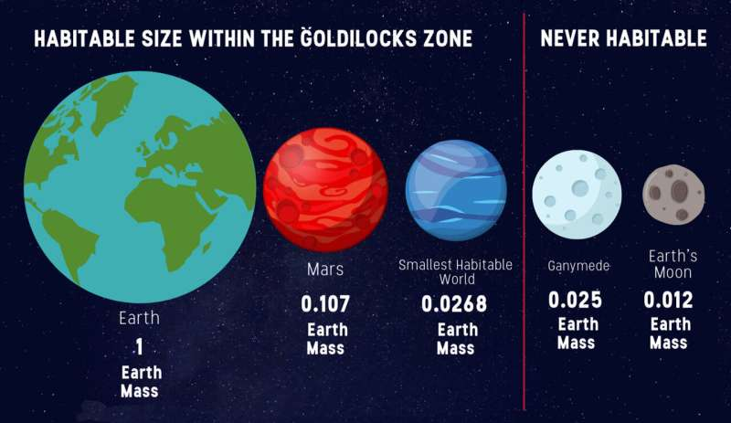 Research redefines lower limit for planet size habitability