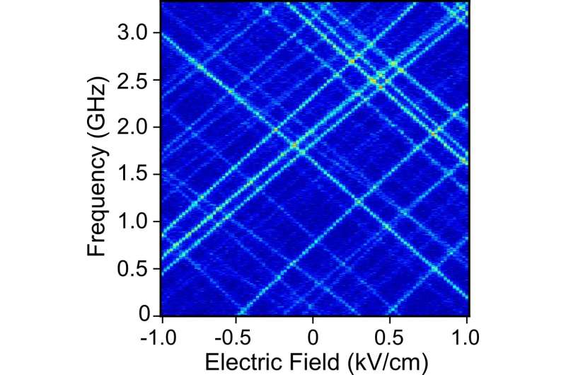 **Single molecules show promise to optically detect single electrons