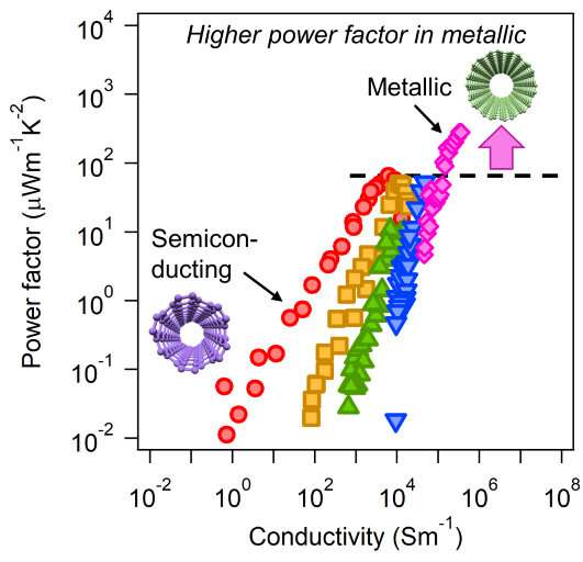 Solving the thermoelectric 'trade-off' conundrum with metallic carbon nanotubes