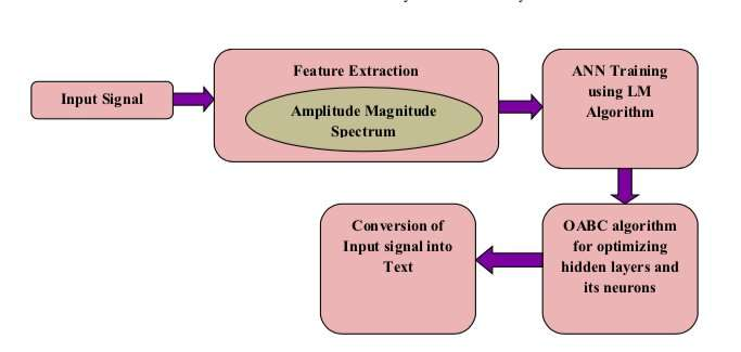 Speech recognition using artificial neural networks and artificial bee colony optimization