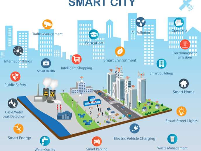 Speeding up the transition towards sustainable cities