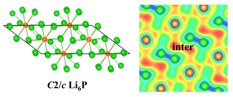 Study investigates pressure-induced superconducting transition in electrides