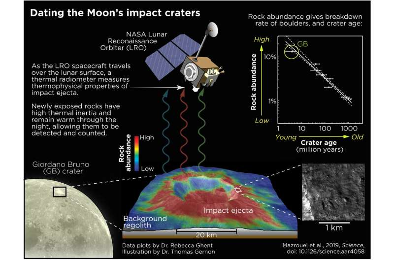 SwRI scientists study moon craters to understand Earth's impact history