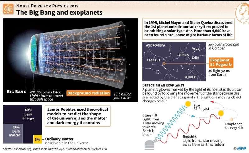 The Big Bang and exoplanets