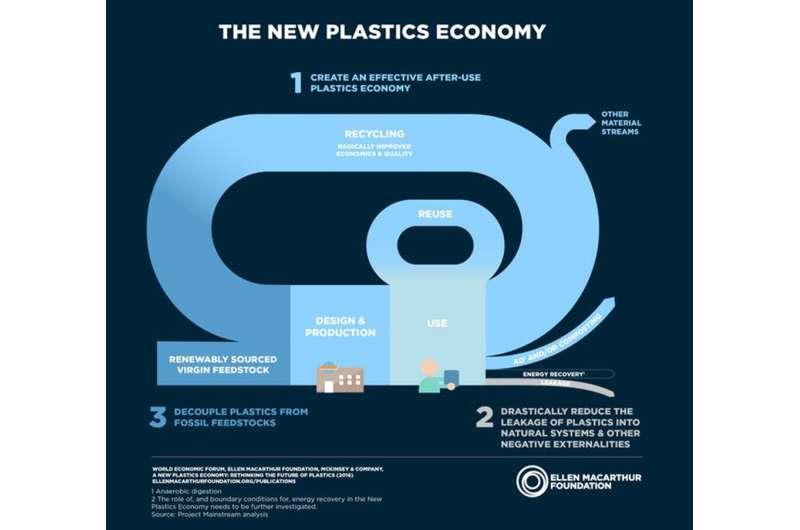 Toward a circular economy: Tackling the plastics recycling problem