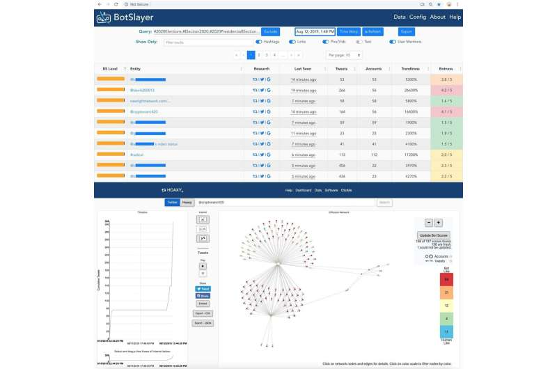 Tracking coordinated disinformation campaigns online made easier with new BotSlayer tool