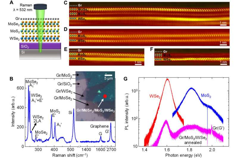 Ultrahigh thermal isolation across heterogeneously layered two-dimensional materials.
