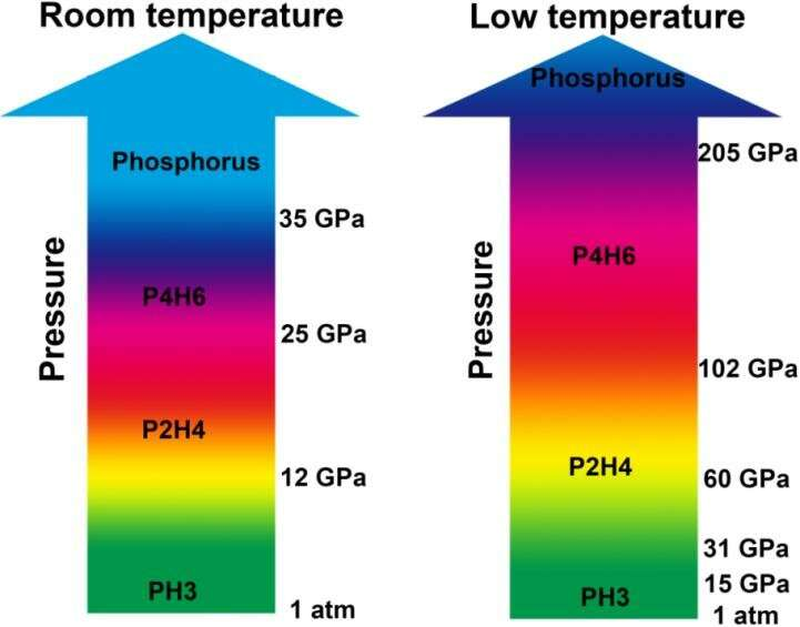 Uncovering the superconducting phosphine: P2H4 and P4H6