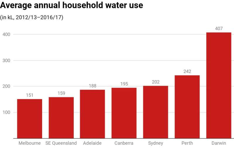 When water is scarce, we can't afford to neglect the alternatives to desalination