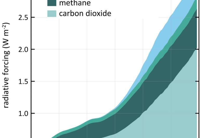 Why there's more greenhouse gas in the atmosphere than you may have realised